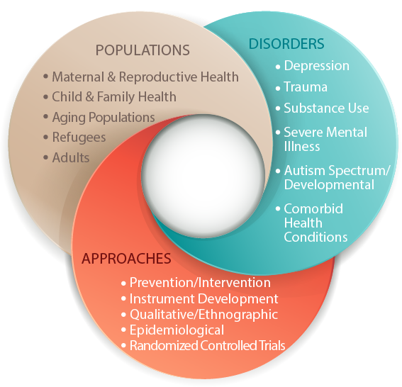 Populations, Maternal and reproductive health, child and family health, aging populations, refugees, adults, approaches, prevention, intervention, instrument development, qualitative, ethnographic, epidemiological, randomized controlled trials, disorders, depression, trauma, substance use, severe mental illness, comorbid health conditions