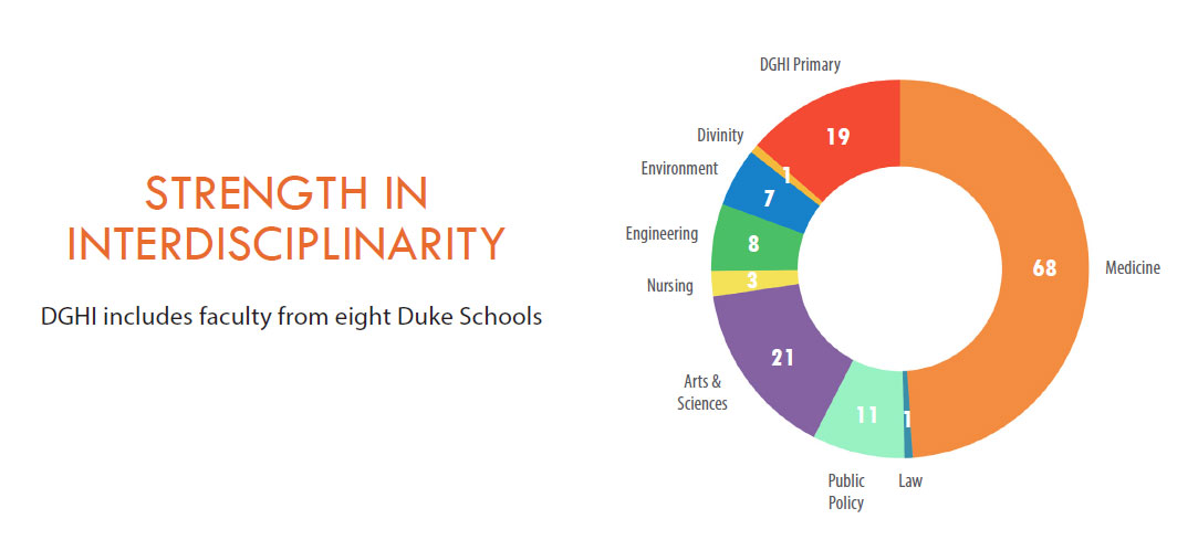 DGHI includes faculty from eight Duke Schools