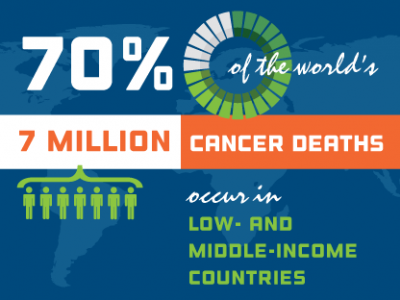 70% of the world's 7 million cancer deaths occur in low- and middle-income countries